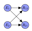 Figure 1: The Bayesian network built according to approach #1, corresponding to a sentence with two entities.