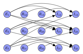 Figure 2: The Bayesian network built according to approach #2, corresponding to a sentence with three entities. Nodes are generated for each entity and possible relation. I nodes are indicators used to enforce constraints between entity and relation types.