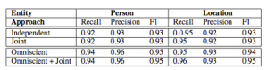 Table 3: Results of entity classification on a subset of the Google relation extraction corpus. Exper- iments are conducted using 5-fold cross-validation.