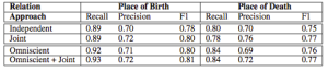 Table 4: Results of relation classification on a subset of the Google relation extraction corpus. Experiments are conducted using 5-fold cross-validation.